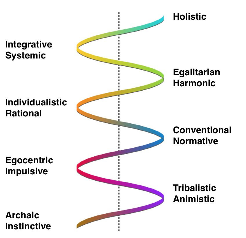 Development model according to Spiral Dynamics by Don Beck. Opaque colored stages change with bright colored ones.